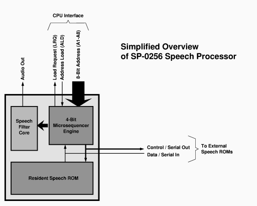 chip overview