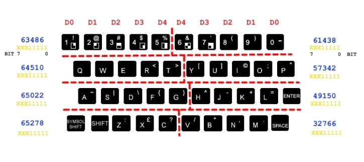 Jupiter Ace keyboard port map